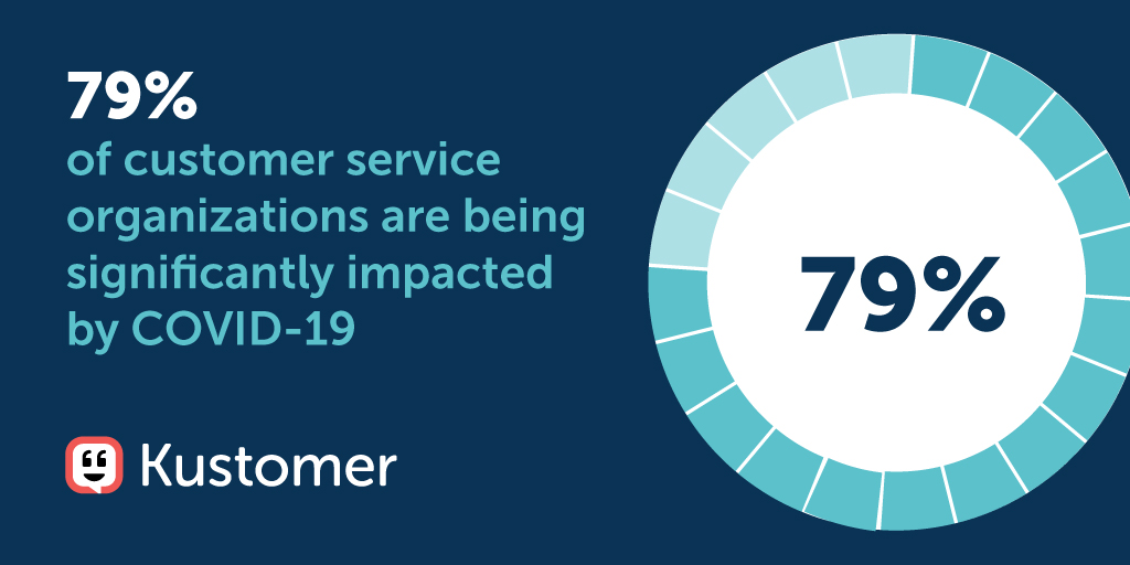 Special Report Coming Soon: How the Global Pandemic Is Affecting Customer Service Stat