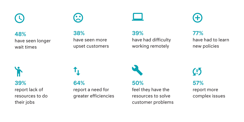 Just How Is the Global Pandemic Impacting Customer Service Success? Stats