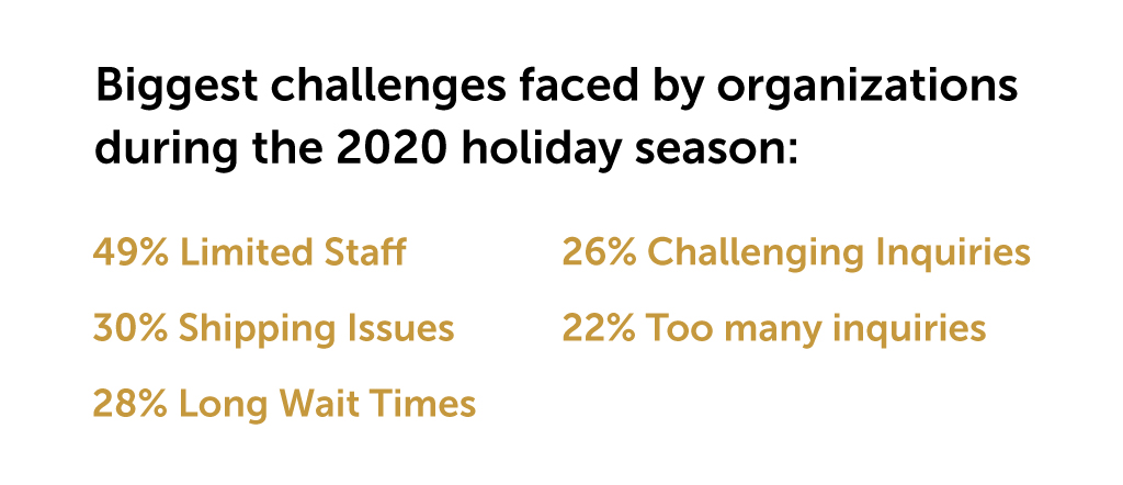 What the 2020 Holiday Season Reveals About the New Role of CX Inline 1