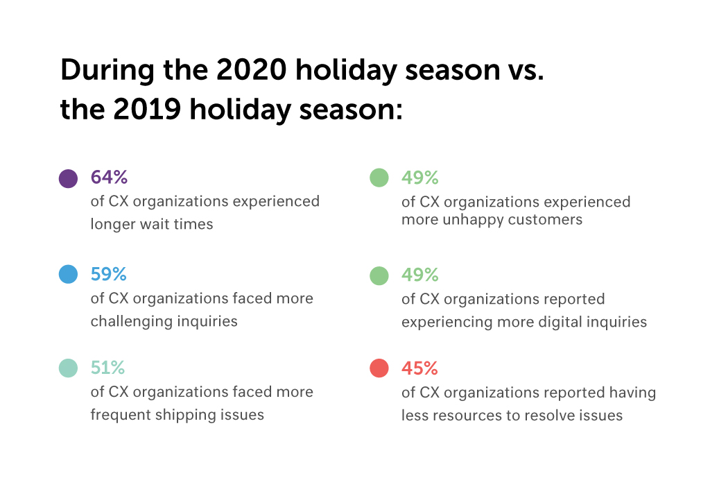What the 2020 Holiday Season Reveals About the New Role of CX Inline 2